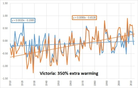 Vic chart