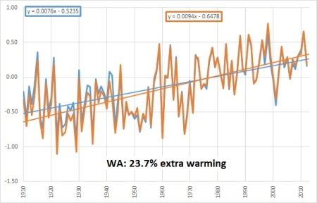 WA chart