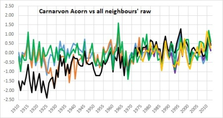 Carnarvon acorn vs all