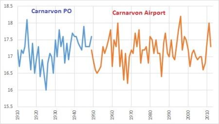 carnarvon raw