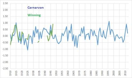 Carnarvon v Winning