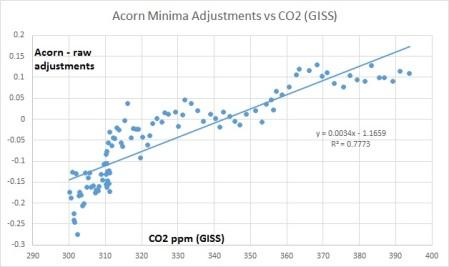acorn vs co2
