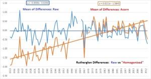 pairwise diffs Rutherglen Raw v Acorn average