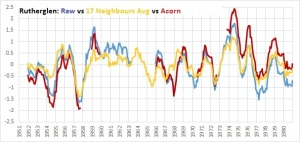 rutherglen v Acorn v neighbours avg