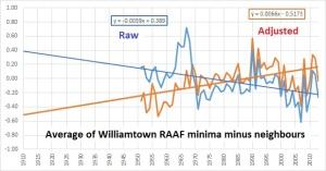 williamtown