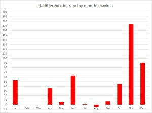 max trends diff % months