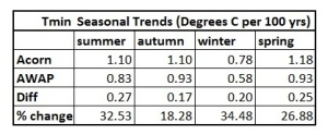 min table seasons