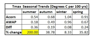 tmax table seasons