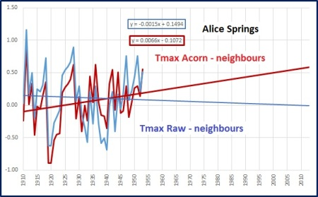Alice acorn v neighbours avg