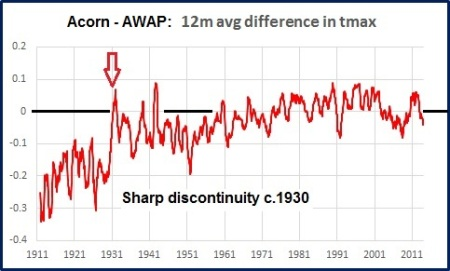 graph awap acorn diff 1930 drop