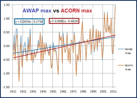 graph awap acorn max