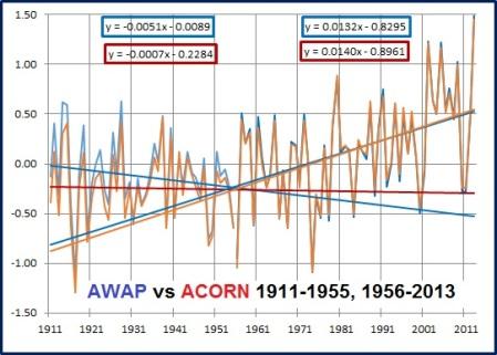 graph awap acorn phases