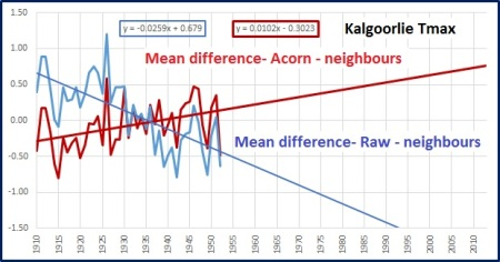 Kalg acorn v neighbours avg
