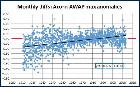 scatterplot awap acorn max months