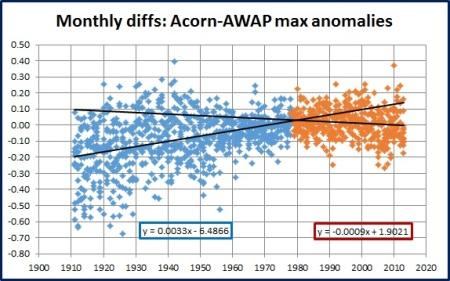 scatterplot awap acorn max phases