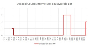count  extreme HW days marble bar 2