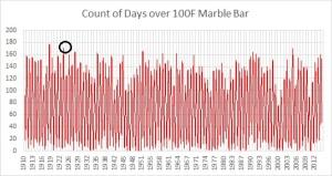 Days 100F Marb Bar
