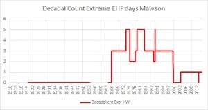 Decadal cnt extreme HW days Mawson