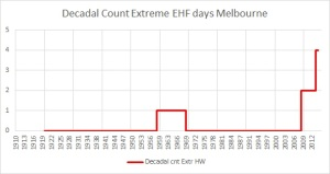 Decadal cnt extreme HW days Melbourne