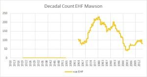 Decadal cnt pos EHF days Mawson