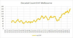 Decadal cnt pos EHF days Melbourne