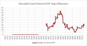 Decadal cnt severe HW days Mawson