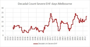 Decadal cnt severe HW days Melbourne