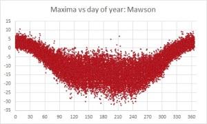 maxima v day Mawson