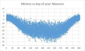 minima v day Mawson
