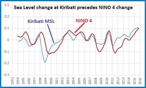 K MSL v NINO4