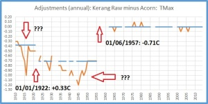Kerang adjustments max
