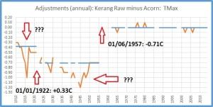 Kerang adjustments max