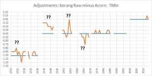 Kerang adjustments min