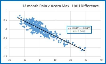 max diff v rain scatterplot