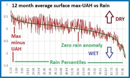 Max-UAH v rain%