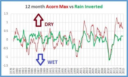 max v rain