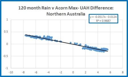 Nth rain v nth diff 120m