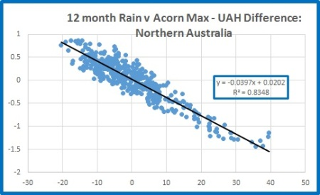 Nth rain v nth diff 12m