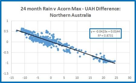 Nth rain v nth diff 24m
