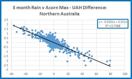 Nth rain v nth diff 3m