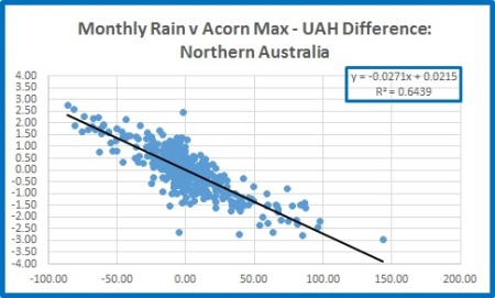 Nth rain v nth diff monthly