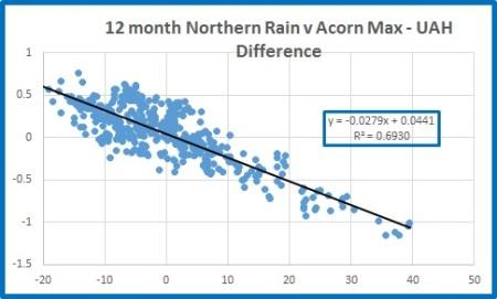 Nthn rain v nat max diff