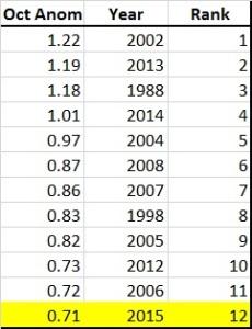 Oz October rankings