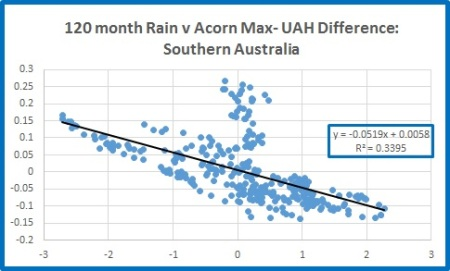 Sth rain v Sth diff 120m