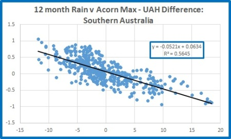 Sth rain v Sth diff 12m