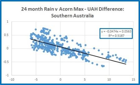 Sth rain v Sth diff 24m