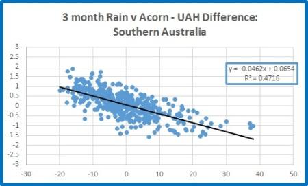 Sth rain v Sth diff 3m