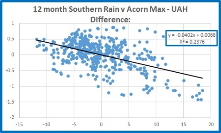 Sthn rain v nat max diff