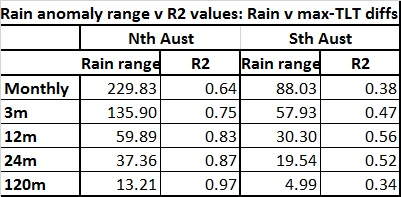 Table rain r2