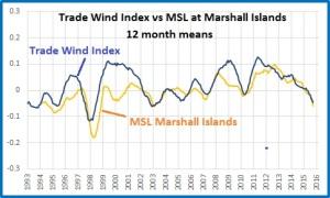 Tr Winds v MSL Marshalls